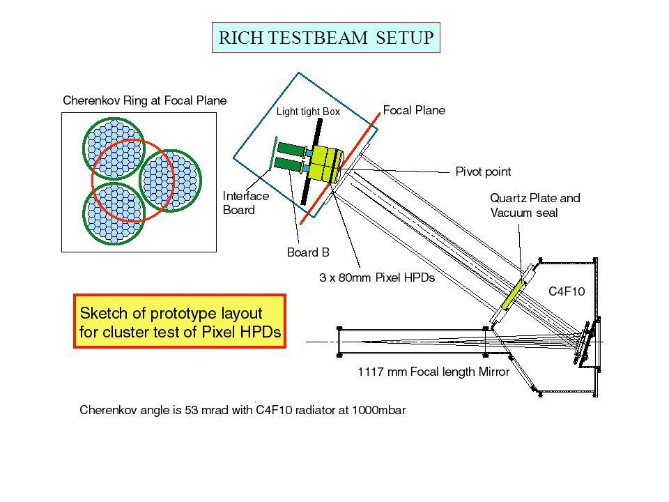 TESTBEAM DATA SET Data Taken in June 1999.RICH1 Geometry, C410 Radiator, 120 GeV/c Pion(-) Beam.