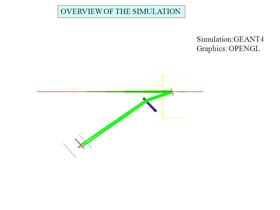 OVERVIEW OF THE SIMULATION Simulation:GEANT4 Graphics: OPENGL