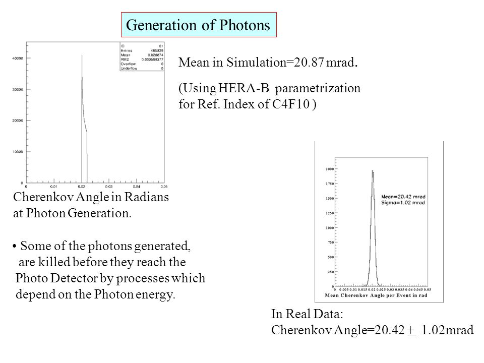 Generation of Photons Mean in Simulation=20.87 mrad. (Using HERA-B parametrization for Ref. Index of C4F10 ) In Real Data: Cherenkov Angle=20.42 + 1.0