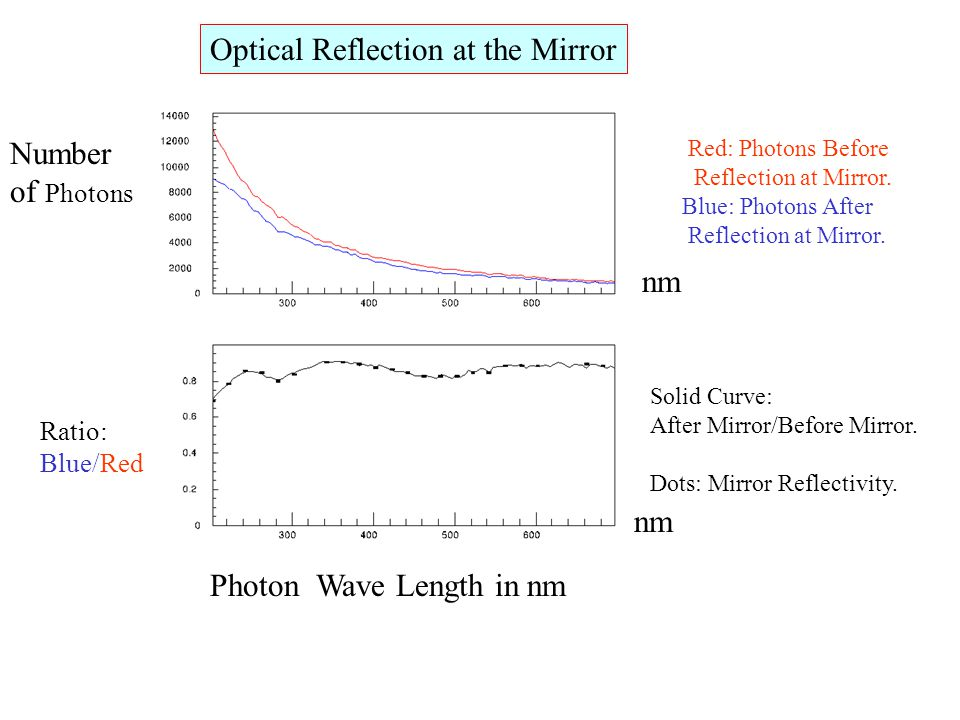 Optical Reflection at the Mirror Red: Photons Before Reflection at Mirror. Blue: Photons After Reflection at Mirror. Photon Wave Length in nm Number o