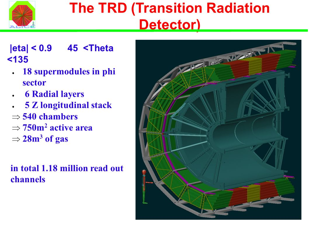 The TRD (Transition Radiation Detector) ● 18 supermodules in phi sector ● 6 Radial layers ● 5 Z longitudinal stack  540 chambers  750m 2 active area  28m 3 of gas in total 1.18 million read out channels |eta| < 0.9 45 <Theta <135