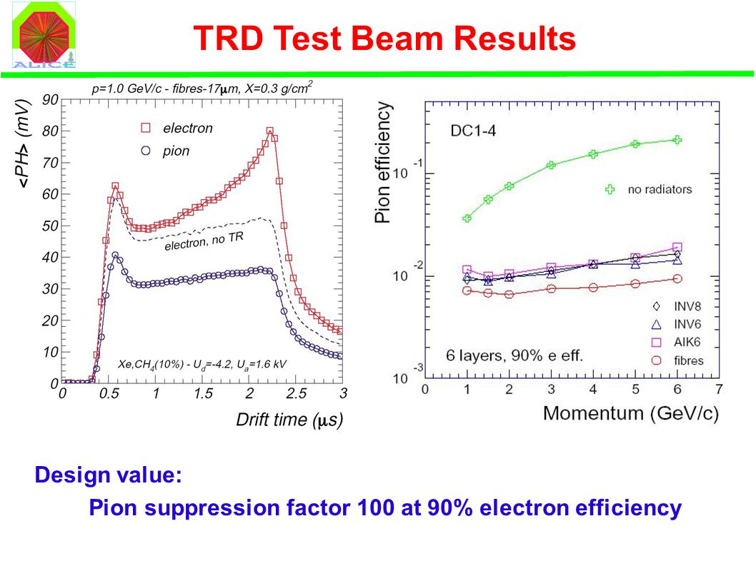 TRD Test Beam Results Design value: Pion suppression factor 100 at 90% electron efficiency