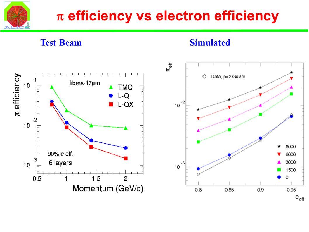  efficiency vs electron efficiency Test BeamSimulated