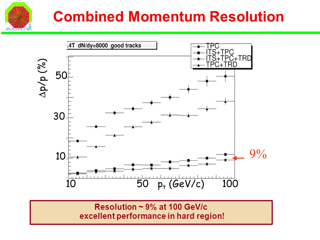 Combined Momentum Resolution 10100p t (GeV/c)50  p/p (%) 10 30 50  Resolution ~ 9% at 100 GeV/c excellent performance in hard region!