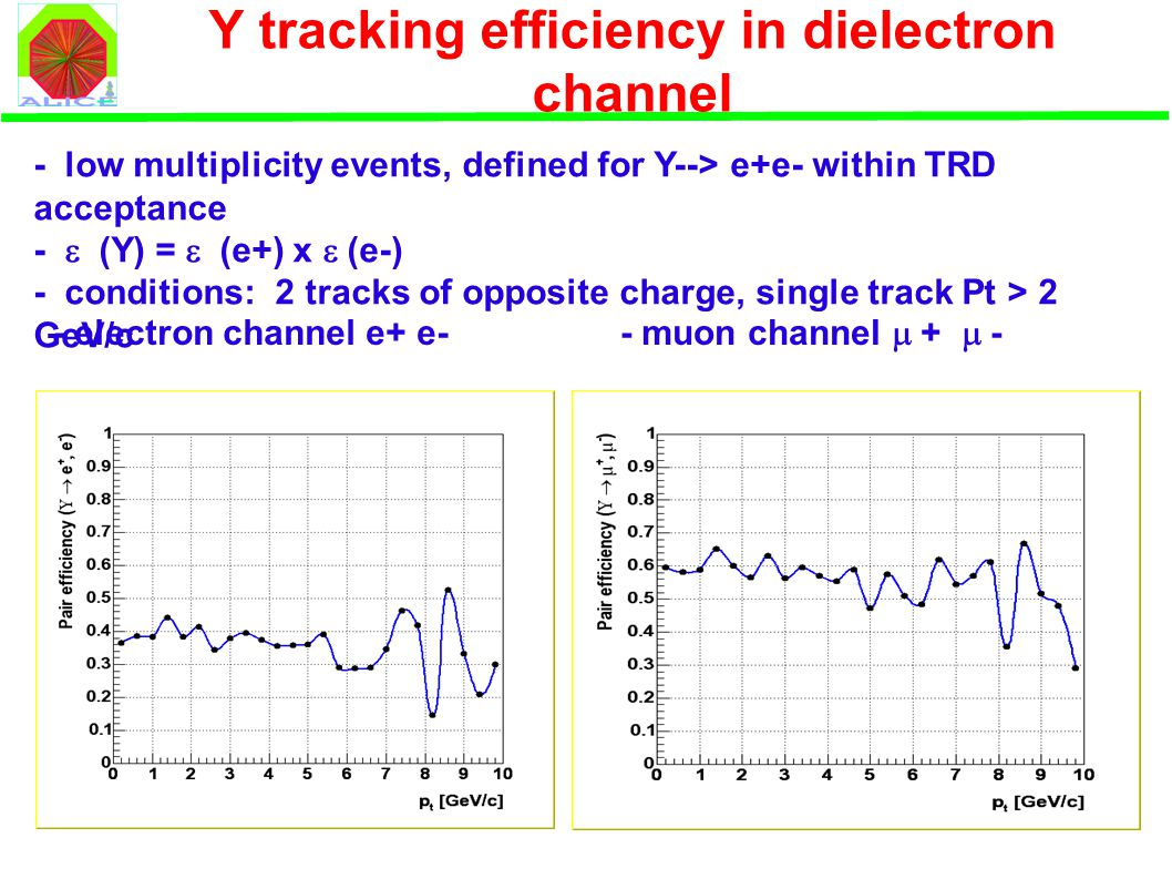 Y tracking efficiency in dielectron channel - low multiplicity events, defined for Y--> e+e- within TRD acceptance -  (Y) =  (e+) x  (e-) - conditions: 2 tracks of opposite charge, single track Pt > 2 GeV/c - electron channel e+ e- - muon channel  +  -
