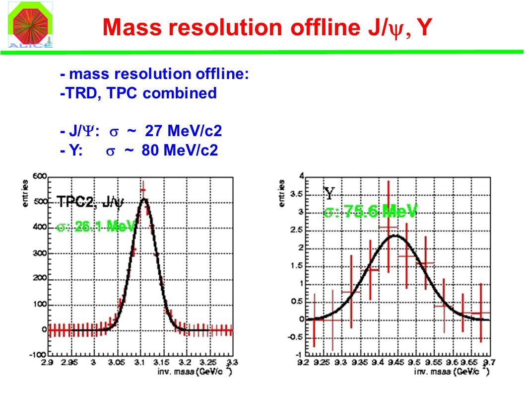 Mass resolution offline J/  Y - mass resolution offline: -TRD, TPC combined - J/  :  ~ 27 MeV/c2 - Y:  ~ 80 MeV/c2