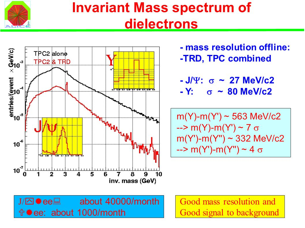 Invariant Mass spectrum of dielectrons J/  ee: about 40000/month  ee: about 1000/month - mass resolution offline: -TRD, TPC combined - J/  :  ~ 27 MeV/c2 - Y:  ~ 80 MeV/c2 Good mass resolution and Good signal to background m(Y)-m(Y ) ~ 563 MeV/c2 --> m(Y)-m(Y ) ~ 7  m(Y )-m(Y ) ~ 332 MeV/c2 --> m(Y )-m(Y ) ~ 4 