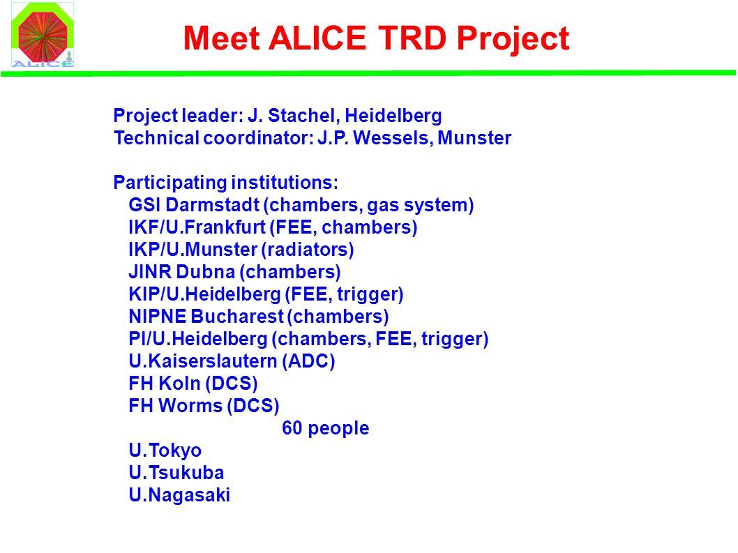 Meet ALICE TRD Project Project leader: J. Stachel, Heidelberg Technical coordinator: J.P.