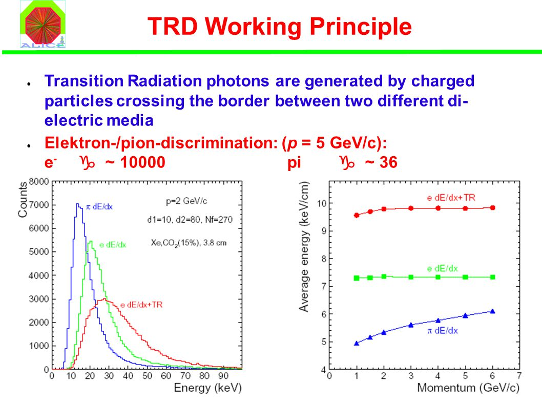 TRD Working Principle ● Transition Radiation photons are generated by charged particles crossing the border between two different di- electric media ● Elektron-/pion-discrimination: (p = 5 GeV/c): e - g ~ 10000 pi  ~ 36