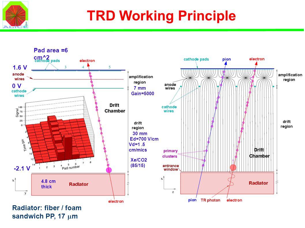 TRD Working Principle 30 mm Ed=700 V/cm Vd=1.5 cm/mics 7 mm Gain=5000 Xe/CO2 (85/15) 4.8 cm thick -2.1 V 1.6 V 0 V Pad area =6 cm^2 Radiator: fiber / foam sandwich PP, 17  m
