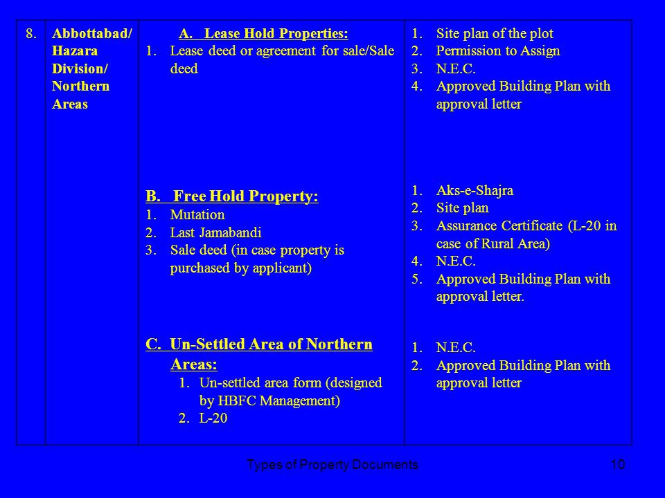 Types of Property Documents9 7.Faisalabad/ Sargodha Division A.Free Hold property (Urban Area) 1.Sale deed, 2.Gift deed (Regd) 3.Mutation 4.Fard Jaman