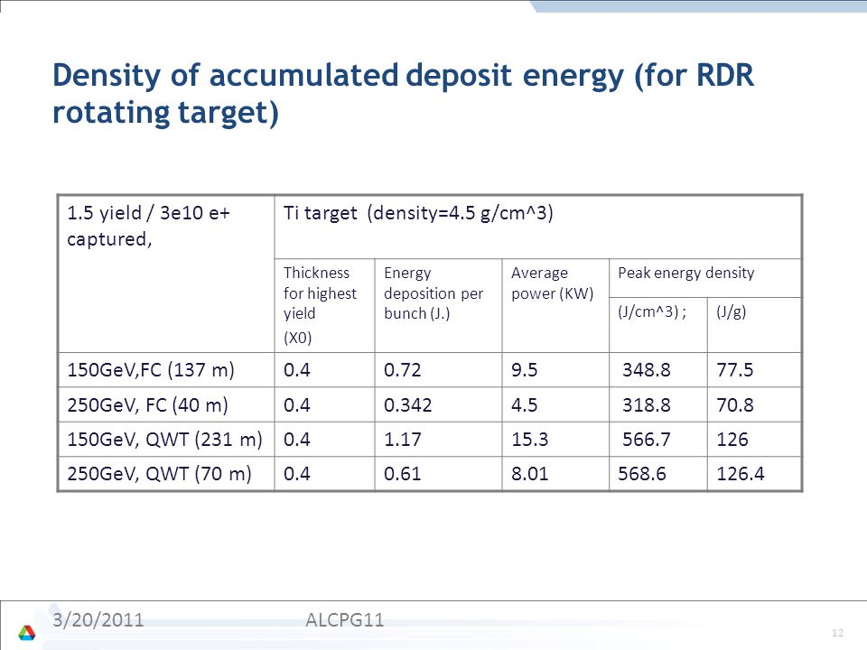 Density of accumulated deposit energy (for RDR rotating target) 1.5 yield / 3e10 e+ captured, Ti target (density=4.5 g/cm^3) Thickness for highest yield (X0) Energy deposition per bunch (J.) Average power (KW) Peak energy density (J/cm^3) ;(J/g) 150GeV,FC (137 m)0.40.729.5 348.877.5 250GeV, FC (40 m)0.40.3424.5 318.870.8 150GeV, QWT (231 m)0.41.1715.3 566.7126 250GeV, QWT (70 m)0.40.618.01568.6126.4 12 ALCPG113/20/2011