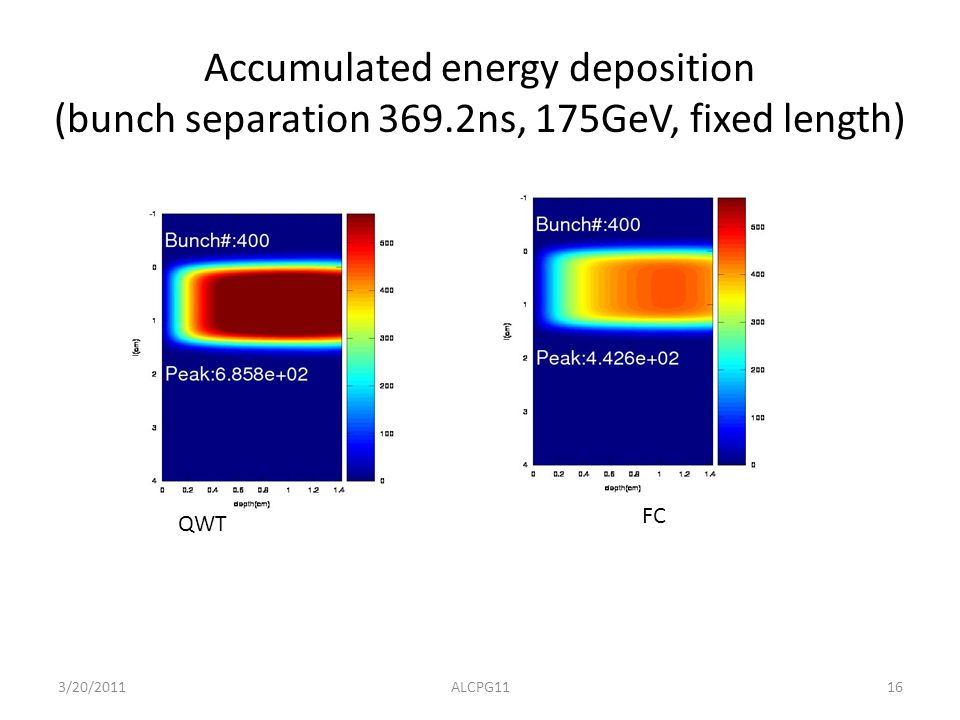 Accumulated energy deposition (bunch separation 369.2ns, 175GeV, fixed length) FC QWT 16ALCPG113/20/2011
