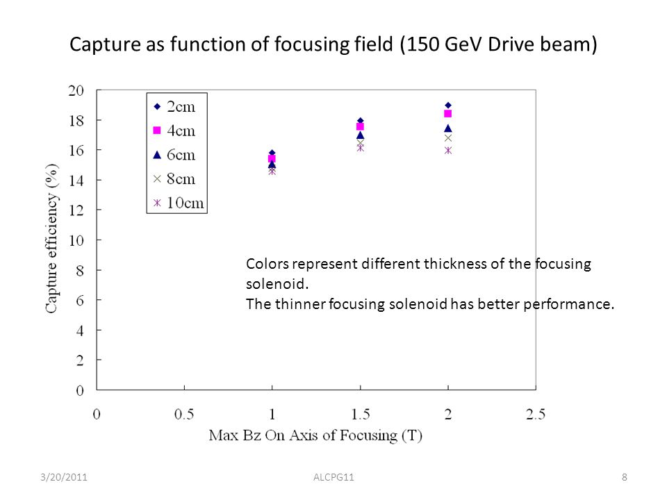 8 Capture as function of focusing field (150 GeV Drive beam) Colors represent different thickness of the focusing solenoid.