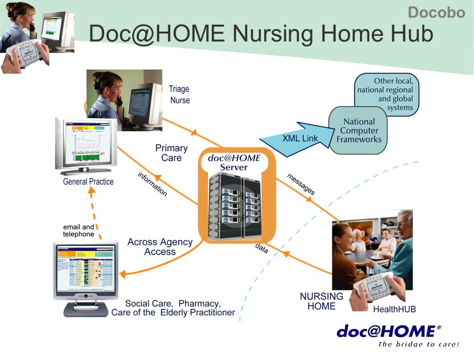 Docobo Doc@HOME Nursing Home Hub