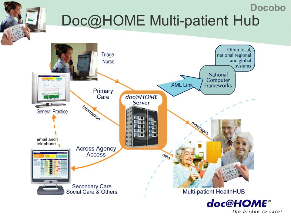 Docobo Doc@HOME Multi-patient Hub