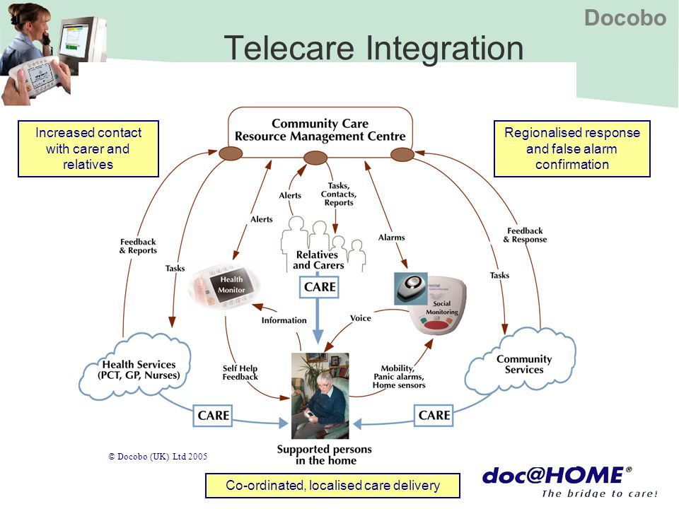 Docobo © Docobo (UK) Ltd 2005 Telecare Integration Regionalised response and false alarm confirmation Co-ordinated, localised care delivery Increased