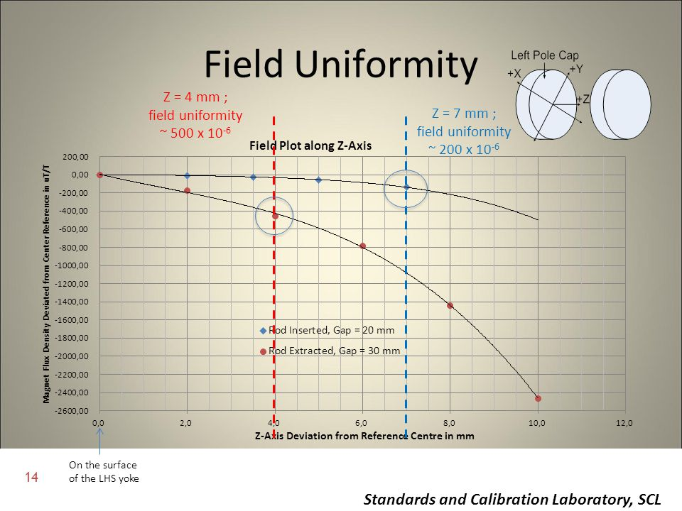 14 Standards and Calibration Laboratory, SCL Field Uniformity On the surface of the LHS yoke Z = 4 mm ; field uniformity ~ 500 x 10 -6 Z = 7 mm ; fiel