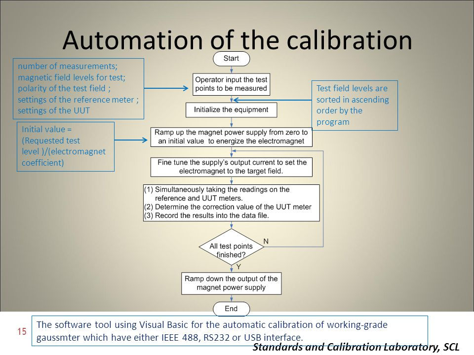 15 Standards and Calibration Laboratory, SCL Automation of the calibration The software tool using Visual Basic for the automatic calibration of worki