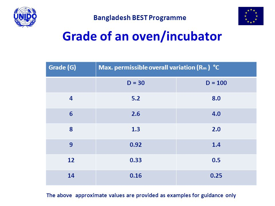 Grade of an oven/incubator Grade (G)Max. permissible overall variation (R m ) °C D = 30D = 100 45.28.0 62.64.0 81.32.0 90.921.4 120.330.5 140.160.25 B