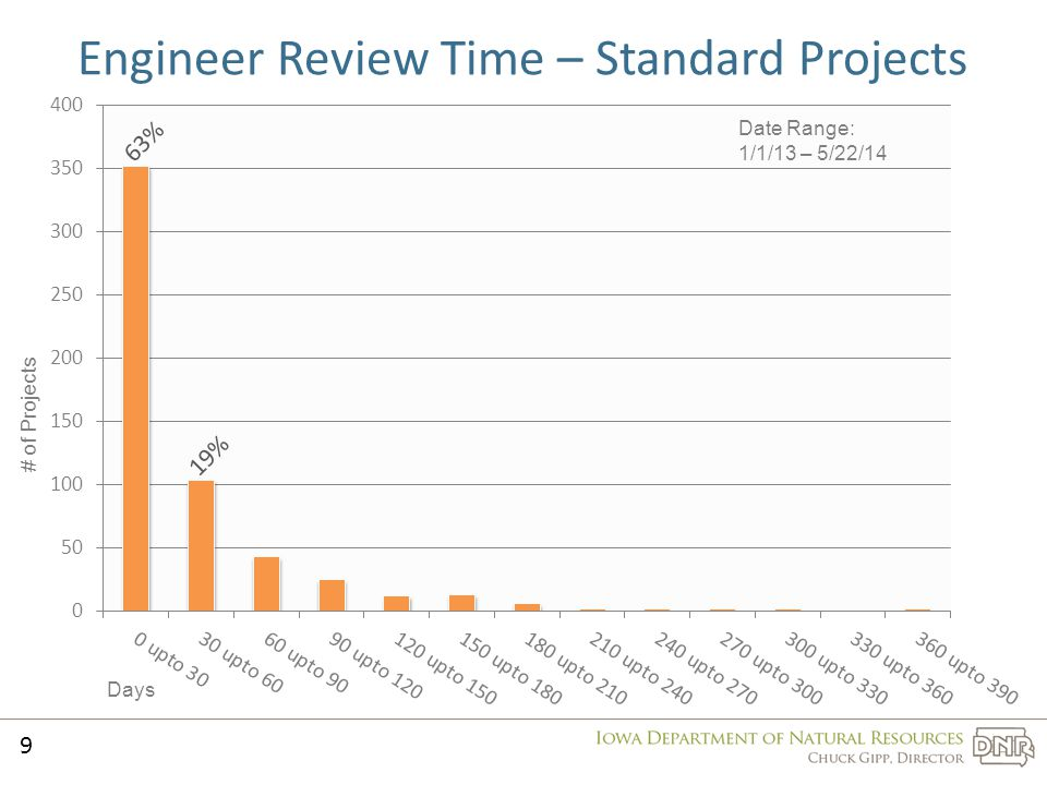 Engineer Review Time – Standard Projects 9 Days # of Projects Date Range: 1/1/13 – 5/22/14