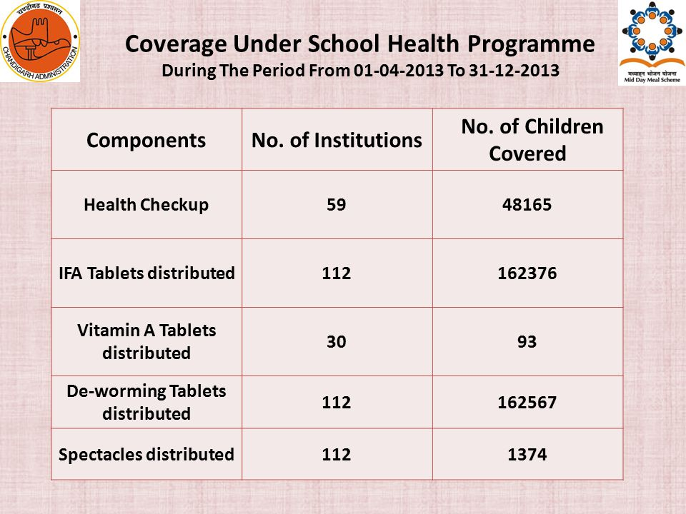 Coverage Under School Health Programme During The Period From 01-04-2013 To 31-12-2013 ComponentsNo.