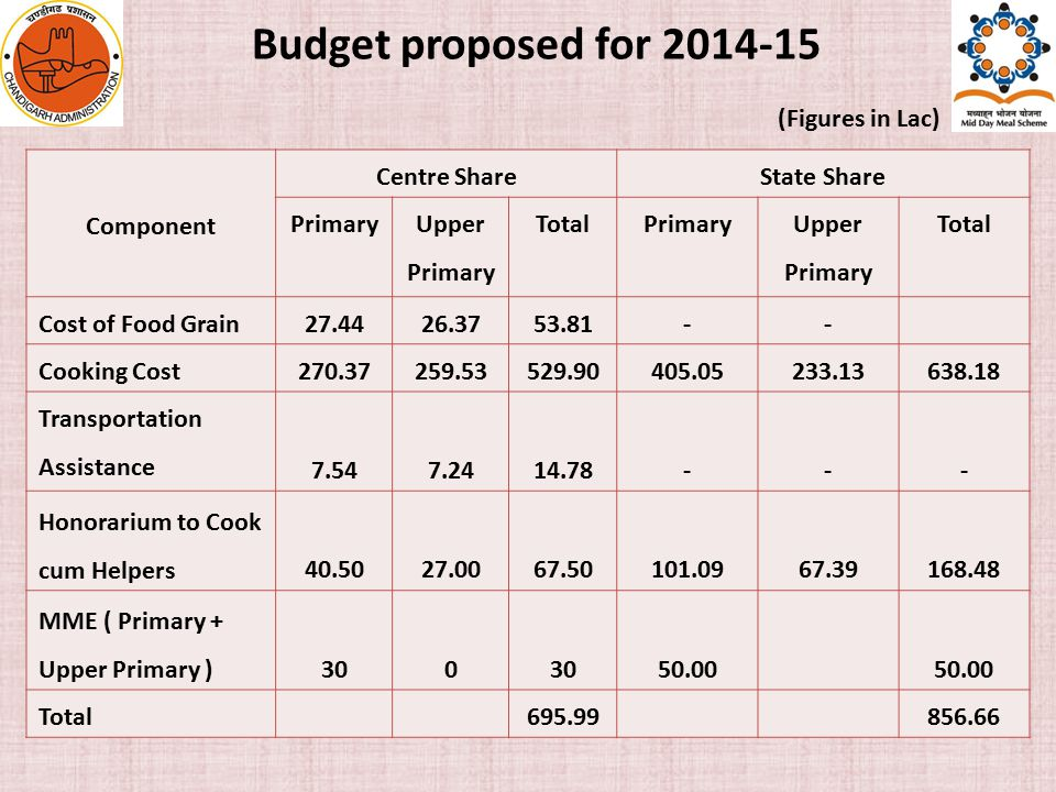 Budget proposed for 2014-15 (Figures in Lac) Component Centre ShareState Share Primary Upper Primary TotalPrimary Upper Primary Total Cost of Food Grain27.4426.3753.81-- Cooking Cost270.37259.53529.90405.05233.13638.18 Transportation Assistance 7.547.2414.78--- Honorarium to Cook cum Helpers40.5027.0067.50101.0967.39168.48 MME ( Primary + Upper Primary )300 50.00 Total 695.99 856.66