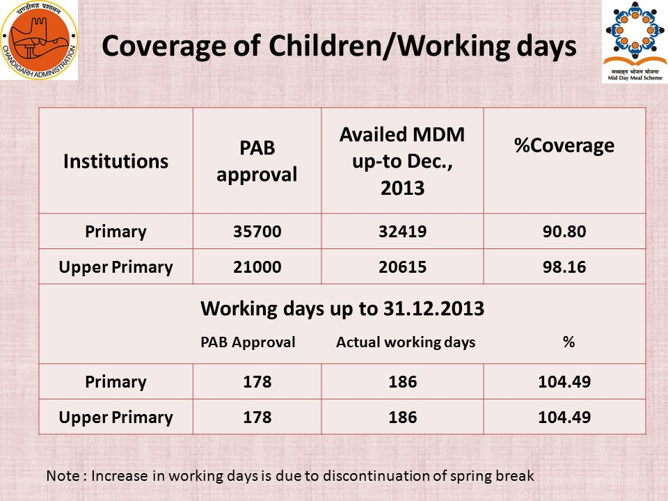 Coverage of Children/Working days Institutions PAB approval Availed MDM up-to Dec., 2013 %Coverage Primary357003241990.80 Upper Primary210002061598.16 Working days up to 31.12.2013 PAB Approval Actual working days % Primary178186104.49 Upper Primary178186104.49 Note : Increase in working days is due to discontinuation of spring break