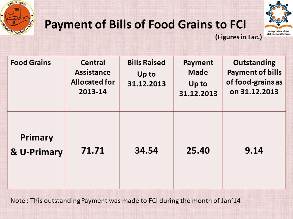 Payment of Bills of Food Grains to FCI (Figures in Lac.) Food GrainsCentral Assistance Allocated for 2013-14 Bills Raised Up to 31.12.2013 Payment Made Up to 31.12.2013 Outstanding Payment of bills of food-grains as on 31.12.2013 Primary & U-Primary 71.7134.5425.409.14 Note : This outstanding Payment was made to FCI during the month of Jan'14