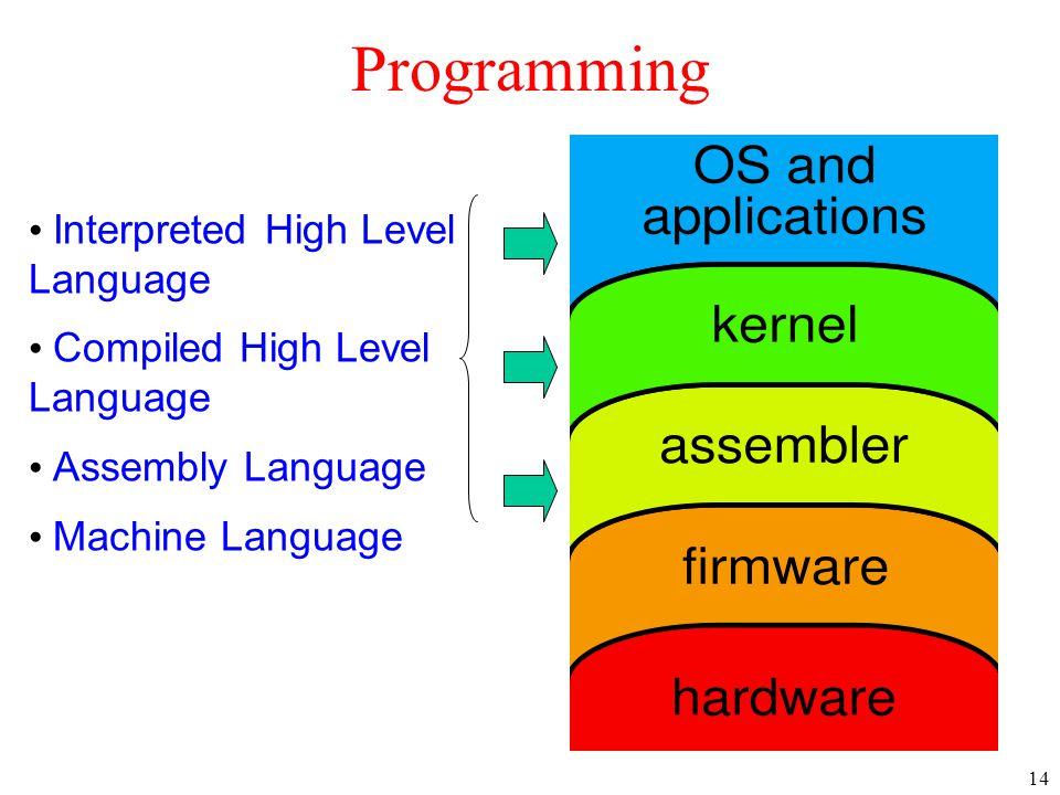 14 Programming Interpreted High Level Language Compiled High Level Language Assembly Language Machine Language