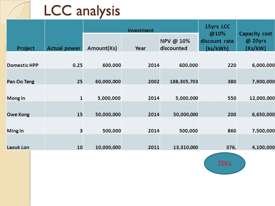 LCC analysis ProjectActual power Investment 15yrs LCC @10% discount rate (ks/kWh) Capacity cost @ 20yrs (Ks/kW) Amount(Ks)Year NPV @ 10% discounted Domestic HPP0.25 600,0002014 600,000 220 6,000,000 Pan Oo Tang 25 60,000,0002002 188,305,703 380 7,900,000 Mong In1 5,000,0002014 5,000,000 550 12,000,000 Owe Kong 15 50,000,0002014 50,000,000 200 6,650,000 Ming In 3 500,0002014 500,000 860 7,500,000 Laouk Lon 10 10,000,0002011 13,310,000 376, 4,100,000 35Ks