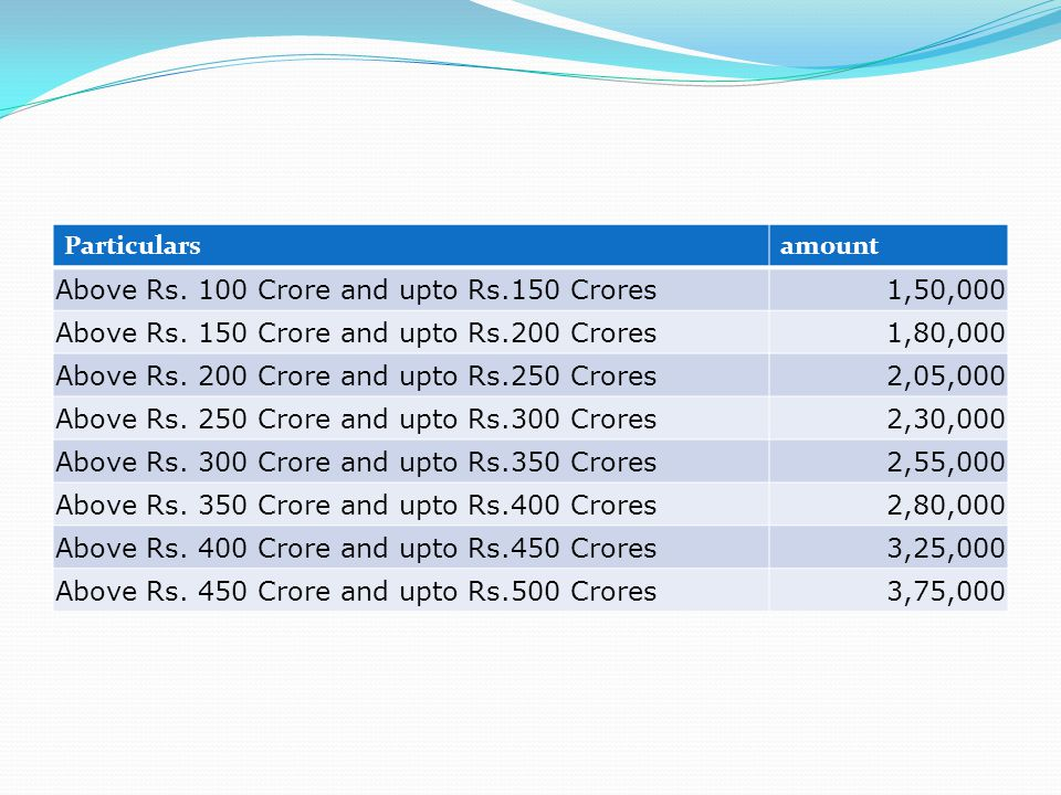 Particularsamount Above Rs. 100 Crore and upto Rs.150 Crores1,50,000 Above Rs.