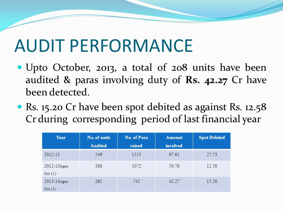 AUDIT PERFORMANCE Upto October, 2013, a total of 208 units have been audited & paras involving duty of Rs. 42.27 Cr have been detected. Rs. 15.20 Cr h
