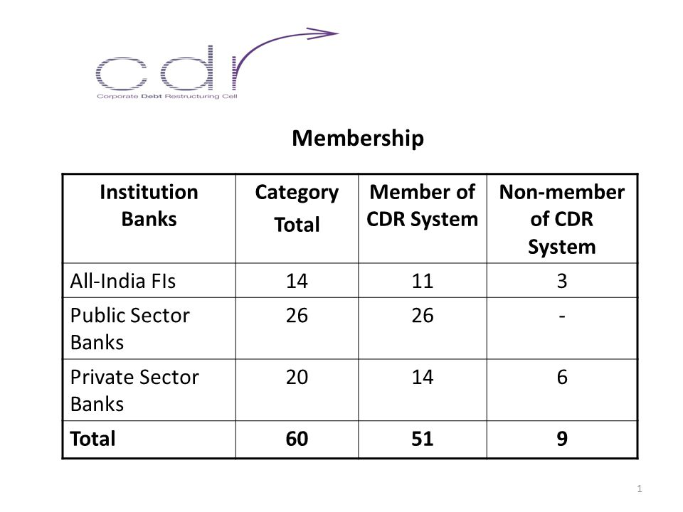 Membership Institution Banks Category Total Member of CDR System Non-member of CDR System All-India FIs14113 Public Sector Banks 26 - Private Sector Banks 20146 Total60519 1