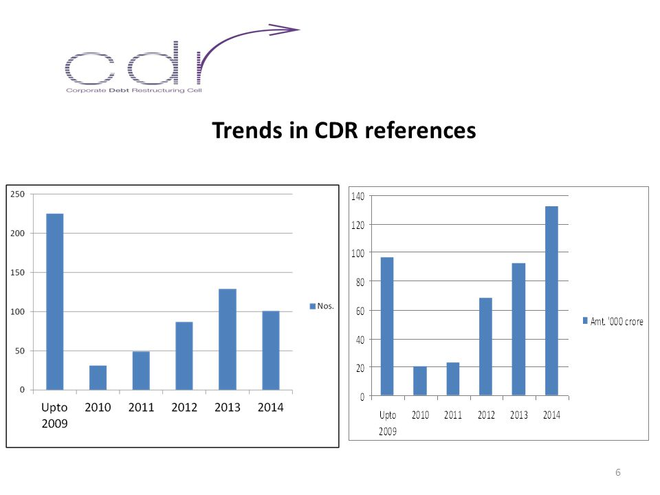Trends in CDR references 6