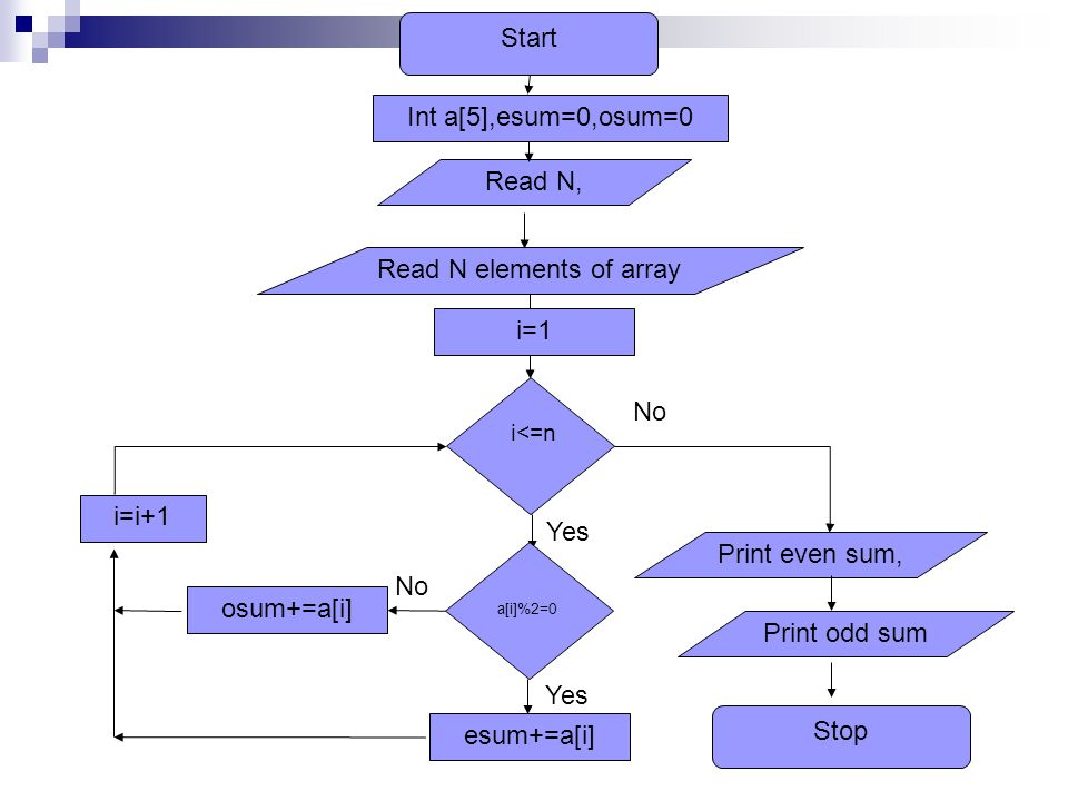 Start Read N elements of array i<=n Yes No Read N, Int a[5],esum=0,osum=0 i=1 a[i]%2=0 esum+=a[i] osum+=a[i] No i=i+1 Yes Print even sum, Print odd sum Stop