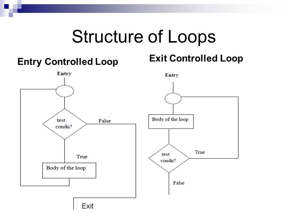 Types of Loops 1.For Loop 2. While Loop 3.
