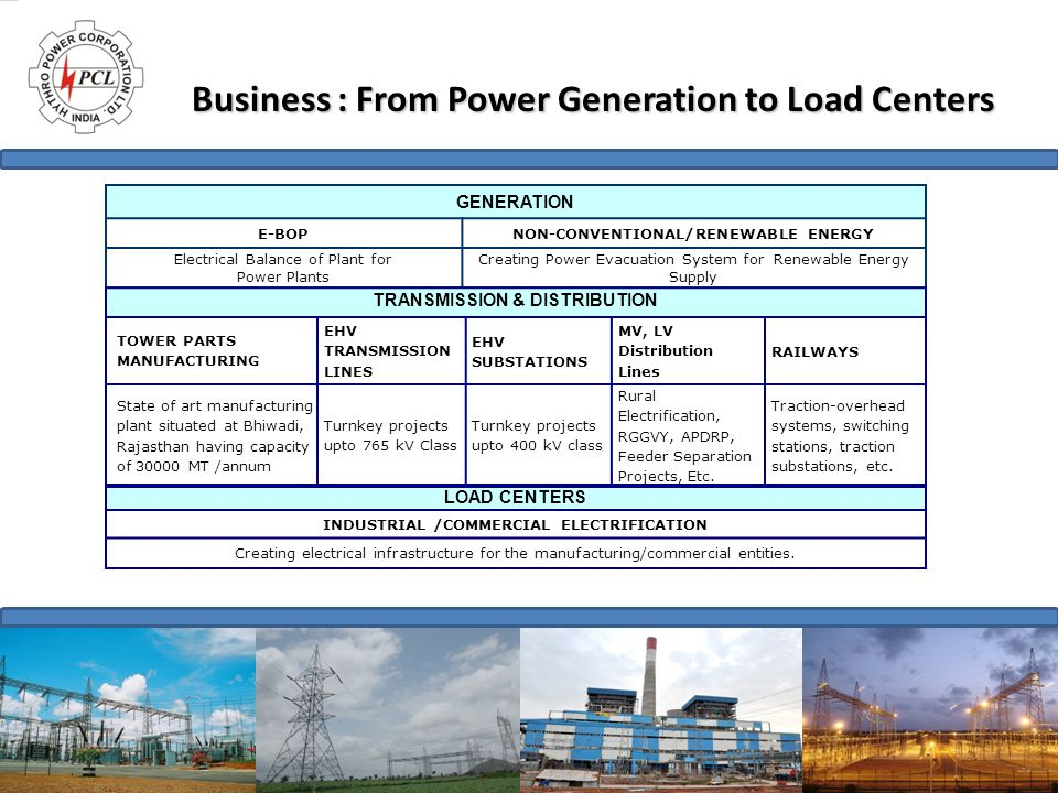 Business : From Power Generation to Load Centers GENERATION E-BOPNON-CONVENTIONAL/RENEWABLE ENERGY Electrical Balance of Plant for Power Plants Creati