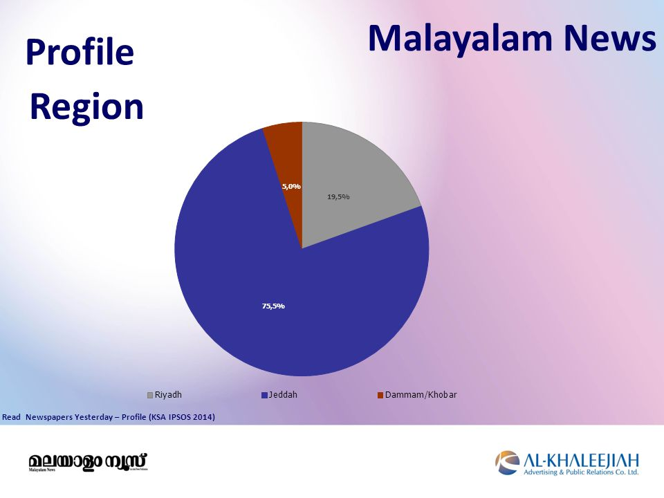 Profile Malayalam News Region Read Newspapers Yesterday – Profile (KSA IPSOS 2014)