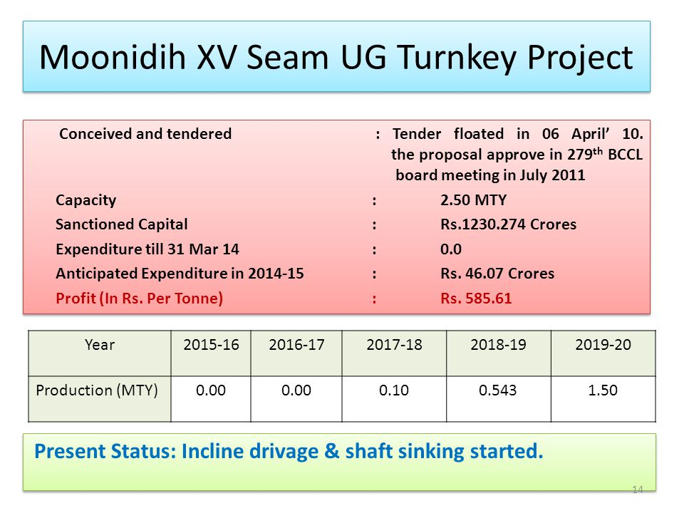 Moonidih XV Seam UG Turnkey Project Present Status: Incline drivage & shaft sinking started. 14 Year2015-162016-172017-182018-192019-20 Production (MT