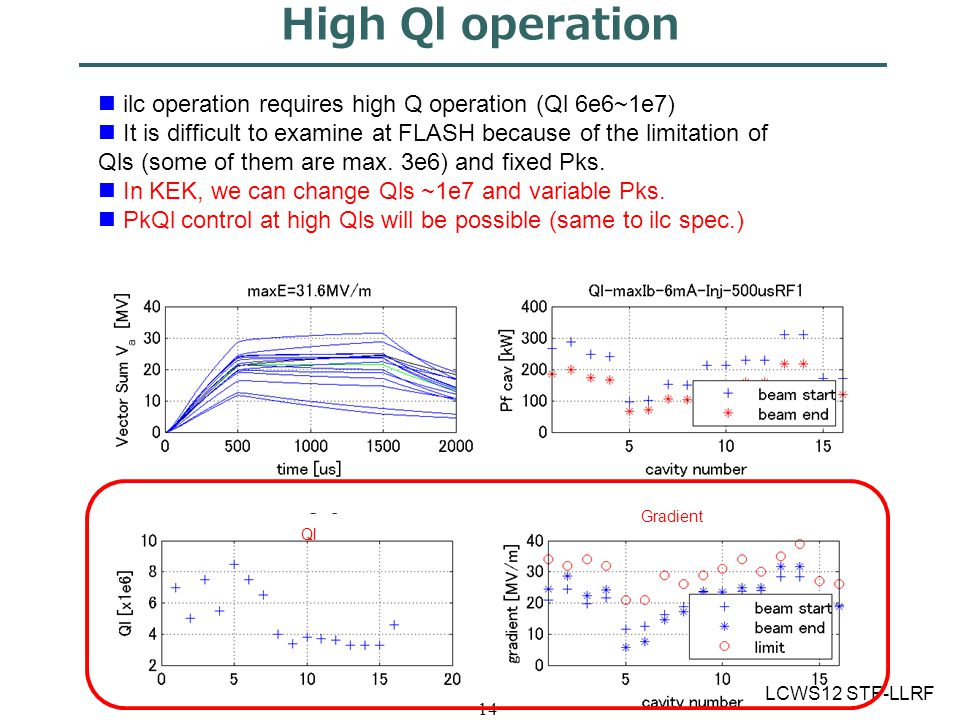 LCWS12 STF-LLRF 14 High Ql operation ilc operation requires high Q operation (Ql 6e6~1e7) It is difficult to examine at FLASH because of the limitation of Qls (some of them are max.
