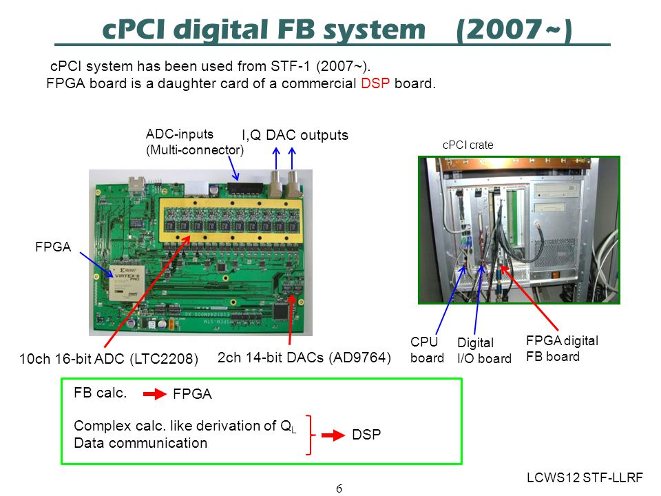 cPCI digital FB system (2007~) LCWS12 STF-LLRF 6 cPCI system has been used from STF-1 (2007~).