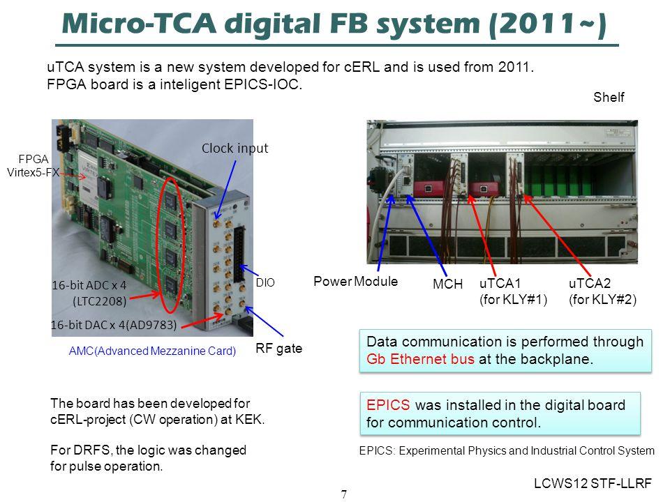 Micro-TCA digital FB system (2011~) LCWS12 STF-LLRF 7 16-bit ADC x 4 (LTC2208) Clock input 16-bit DAC x 4(AD9783) DIO RF gate AMC(Advanced Mezzanine Card) FPGA Virtex5-FX The board has been developed for cERL-project (CW operation) at KEK.