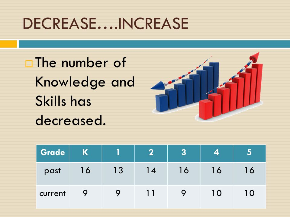 DECREASE….INCREASE  The number of Knowledge and Skills has decreased.