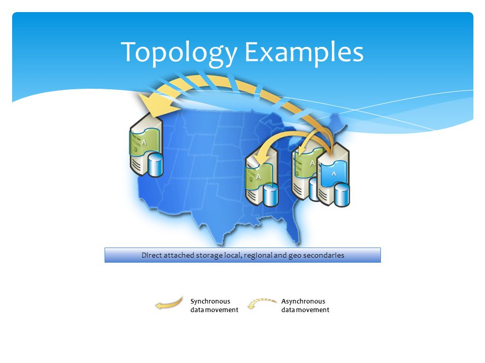 Topology Examples AA AA Direct attached storage local, regional and geo secondaries AA AA Synchronous data movement Asynchronous data movement
