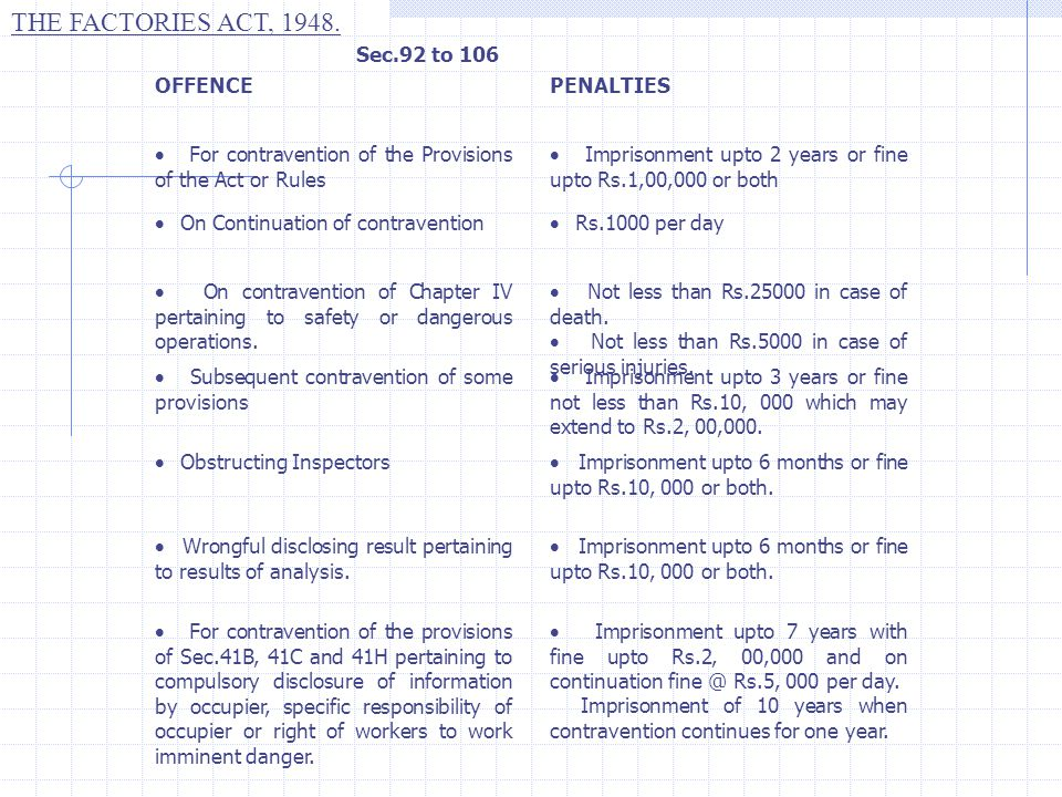 THE FACTORIES ACT, 1948. OFFENCEPENALTIES  For contravention of the Provisions of the Act or Rules  Imprisonment upto 2 years or fine upto Rs.1,00,0