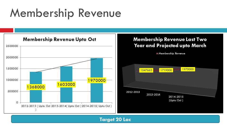 Membership Revenue Target 20 Lac