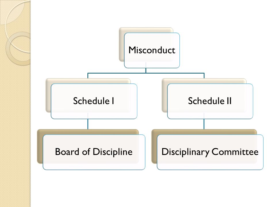 MisconductSchedule IBoard of DisciplineSchedule IIDisciplinary Committee