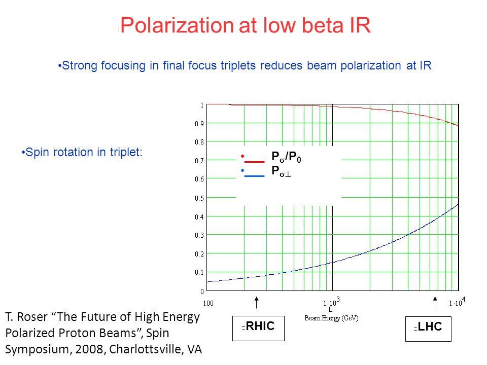 Polarization at low beta IR RHIC LHC Strong focusing in final focus triplets reduces beam polarization at IR Spin rotation in triplet: ___ P  /P 0 ___ P  T.