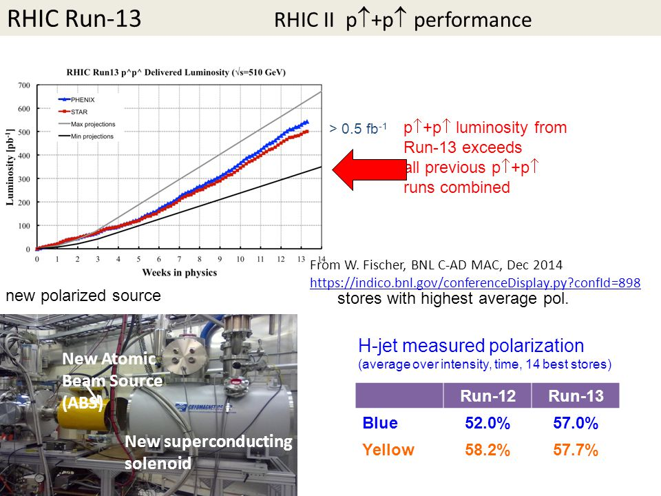 RHIC Run-13 RHIC II p  +p  performance New Atomic Beam Source (ABS) New superconducting solenoid new polarized source stores with highest average pol.